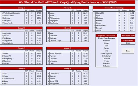 AFC World Cup Qualifying - Live Streams - We Global Football