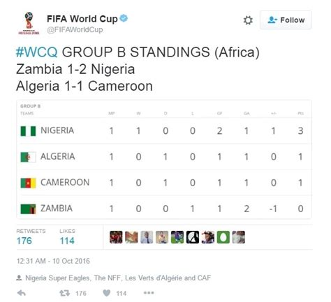 Africa Fifa World Cup Qualifiers 2018 Standings « Binary ...