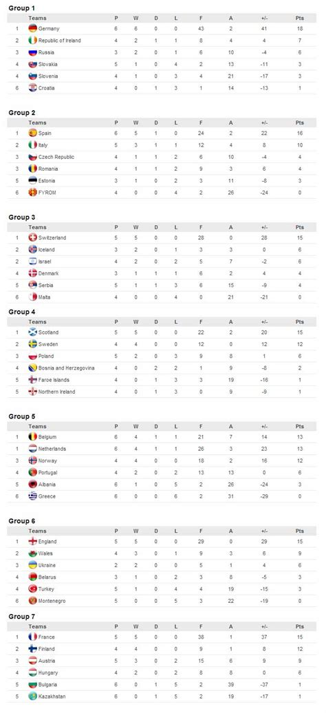 FIFA Women's World Cup Qualification Results 5th April 2014
