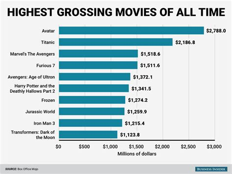 highest grossing movies of all time – Ankush Tiwari