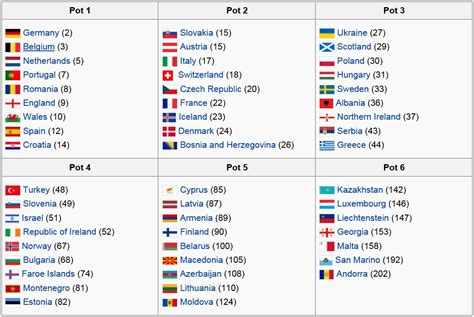 Soccer: World Cup 2018 Preliminary Draw - Armenian ...