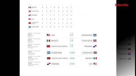 world cup 2018 qualifying standings - YouTube